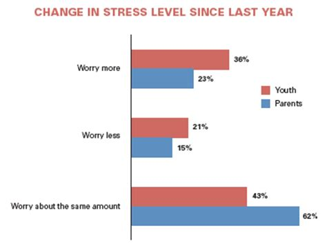 Essay: Effects of Stress - Thousands of Essays Online
